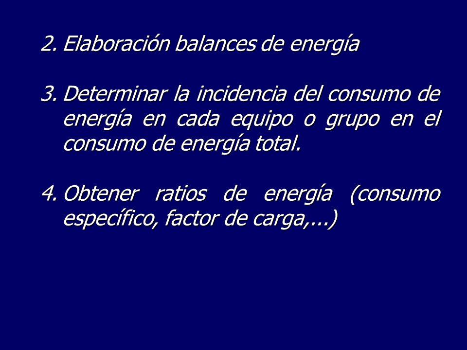 2.Elaboración balances de energía 3.Determinar la incidencia del consumo de energía en cada equipo o grupo en el consumo de energía total. 4.Obtener r