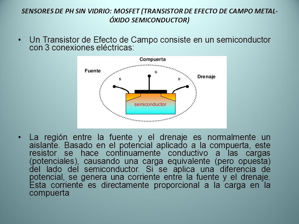 SENSORES DE PH SIN VIDRIO: MOSFET (TRANSISTOR DE EFECTO DE CAMPO METAL- ÓXIDO SEMICONDUCTOR) Un Transistor de Efecto de Campo consiste en un semicondu
