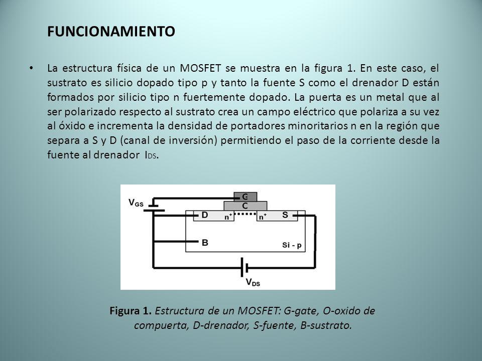 FUNCIONAMIENTO La estructura física de un MOSFET se muestra en la figura 1. En este caso, el sustrato es silicio dopado tipo p y tanto la fuente S com