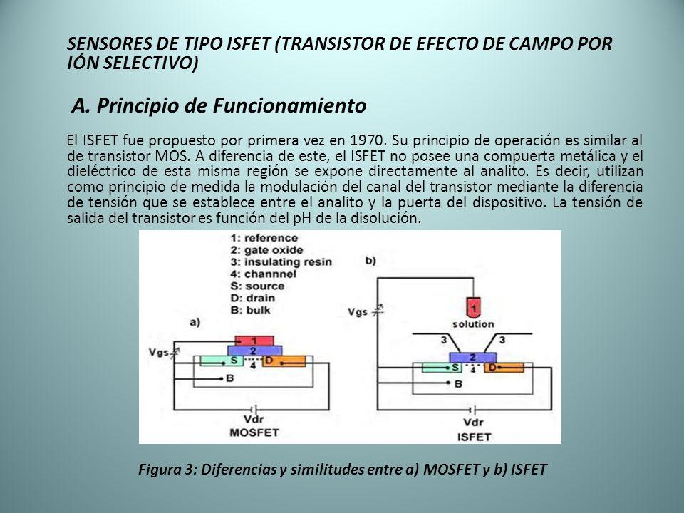 SENSORES DE TIPO ISFET (TRANSISTOR DE EFECTO DE CAMPO POR IÓN SELECTIVO) A. Principio de Funcionamiento El ISFET fue propuesto por primera vez en 1970