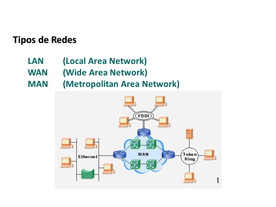 LAN(Local Area Network) WAN(Wide Area Network) MAN(Metropolitan Area Network) Tipos de Redes 19 / 38