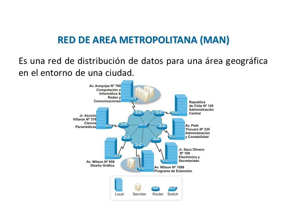 Es una red de distribución de datos para una área geográfica en el entorno de una ciudad. RED DE AREA METROPOLITANA (MAN) 21 / 38