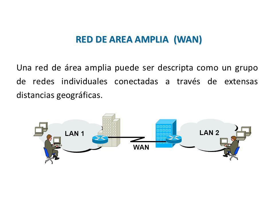 Una red de área amplia puede ser descripta como un grupo de redes individuales conectadas a través de extensas distancias geográficas. LAN 2LAN 1 WAN