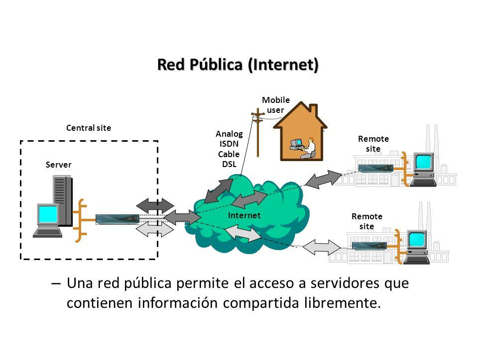 Red Pública (Internet) – Una red pública permite el acceso a servidores que contienen información compartida libremente. Server Mobile user Remote sit