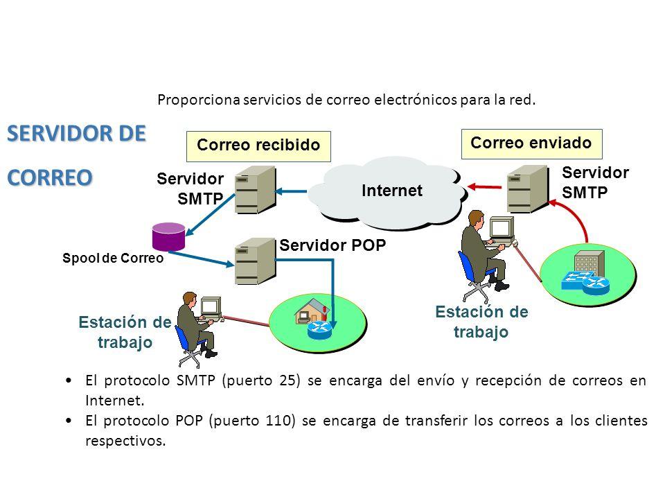 El protocolo SMTP (puerto 25) se encarga del envío y recepción de correos en Internet. El protocolo POP (puerto 110) se encarga de transferir los corr