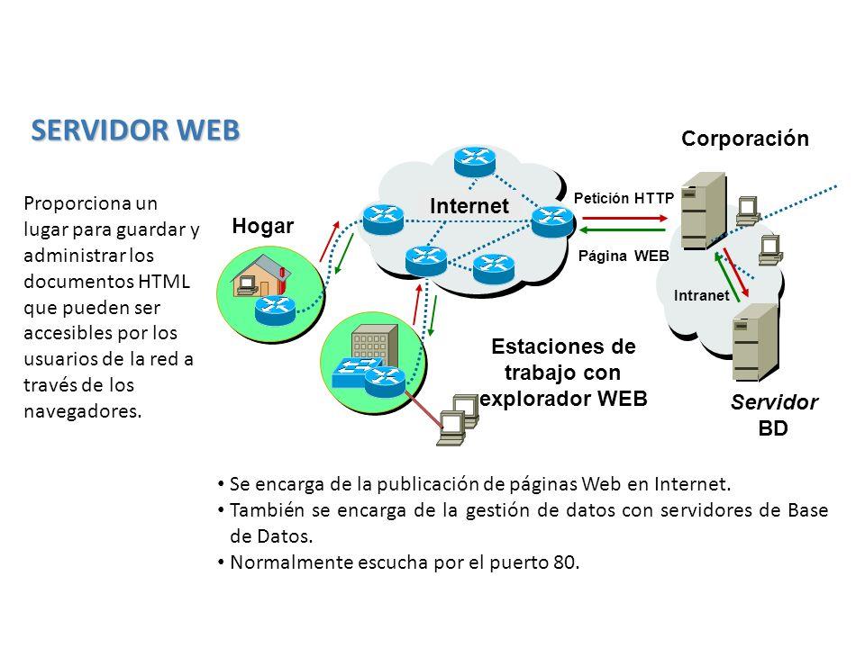 Se encarga de la publicación de páginas Web en Internet. También se encarga de la gestión de datos con servidores de Base de Datos. Normalmente escuch