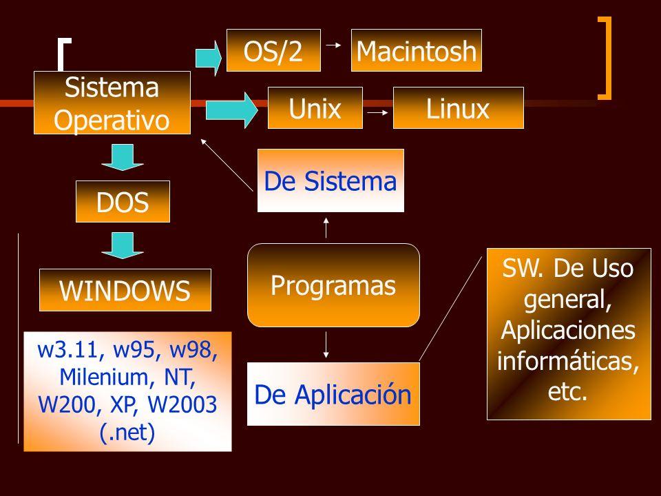 Programas Sistema Operativo DOS OS/2 WINDOWS De Sistema De Aplicación w3.11, w95, w98, Milenium, NT, W200, XP, W2003 (.net) Macintosh UnixLinux SW. De