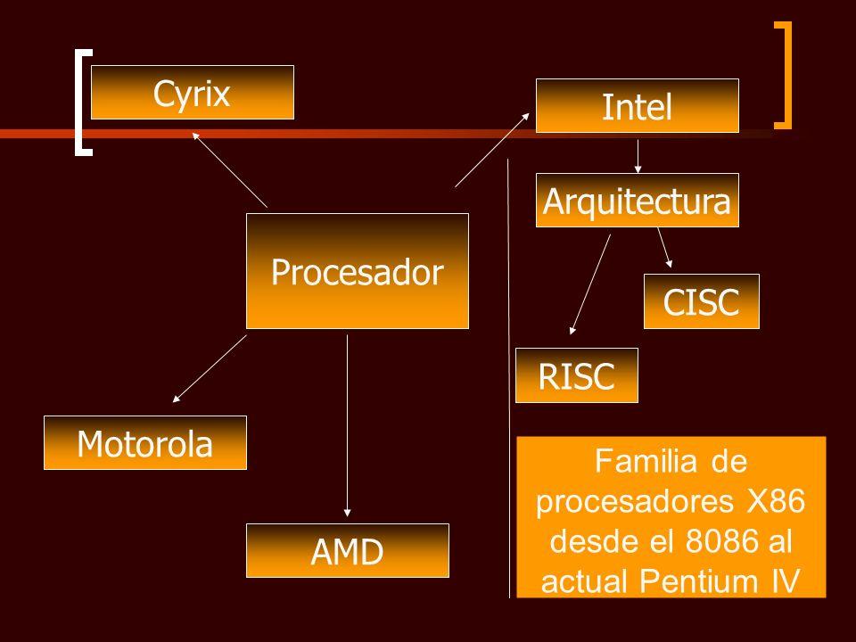Procesador Intel Arquitectura RISC CISC AMD Cyrix Motorola Familia de procesadores X86 desde el 8086 al actual Pentium IV