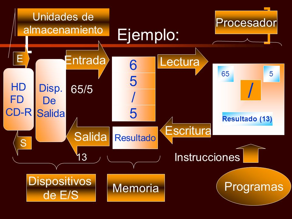 Ejemplo: Lectura 655 / Programas Instrucciones Resultado (13) Disp. De Salida 5 / 5 6 Resultado S Salida 65/5 13 Entrada E Dispositivos de E/S Memoria