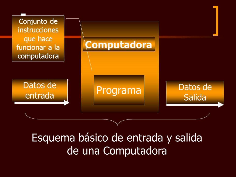 Programa Computadora Datos de entrada Datos de Salida Esquema básico de entrada y salida de una Computadora Conjunto de instrucciones que hace funcion