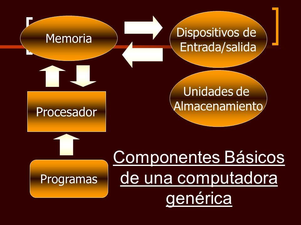 Componentes Básicos de una computadora genérica Procesador Unidades de Almacenamiento Programas Memoria Dispositivos de Entrada/salida
