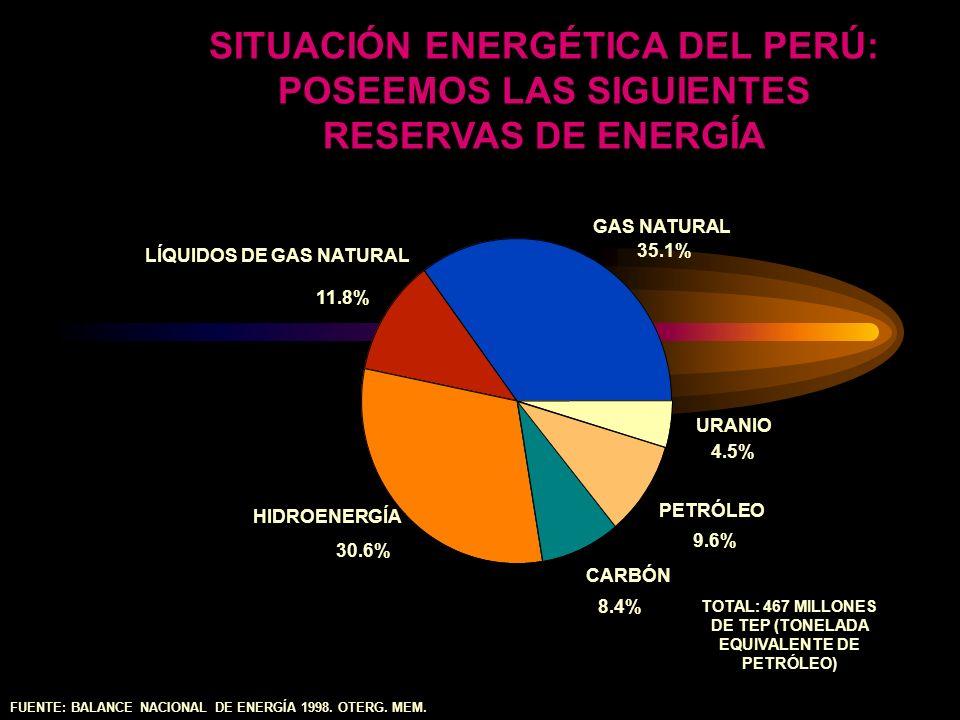 SITUACIÓN ENERGÉTICA DEL PERÚ: POSEEMOS LAS SIGUIENTES RESERVAS DE ENERGÍA FUENTE: BALANCE NACIONAL DE ENERGÍA 1998. OTERG. MEM. GAS NATURAL 35.1% 11.