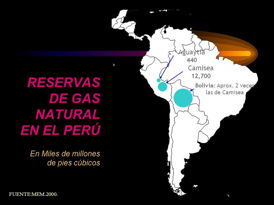 RESERVAS DE GAS NATURAL EN EL PERÚ En Miles de millones de pies cúbicos Aguaytía 440 Camisea 12,700 Bolivia: Aprox. 2 veces las de Camisea FUENTE:MEM.