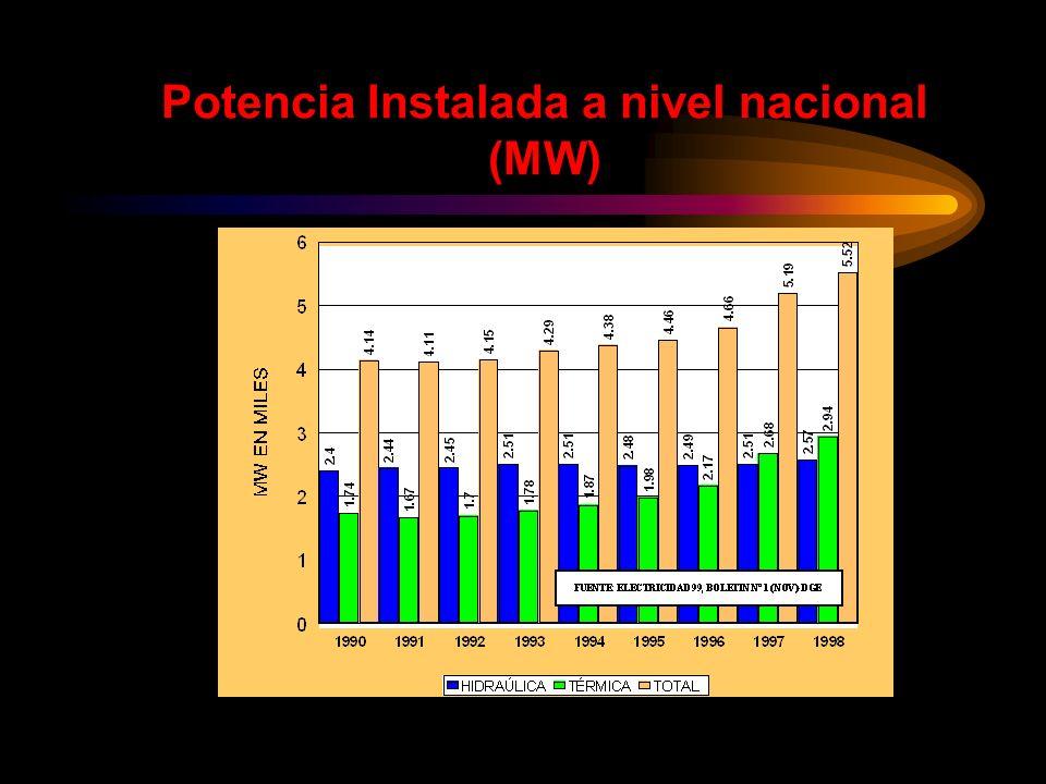 Potencia Instalada a nivel nacional (MW)