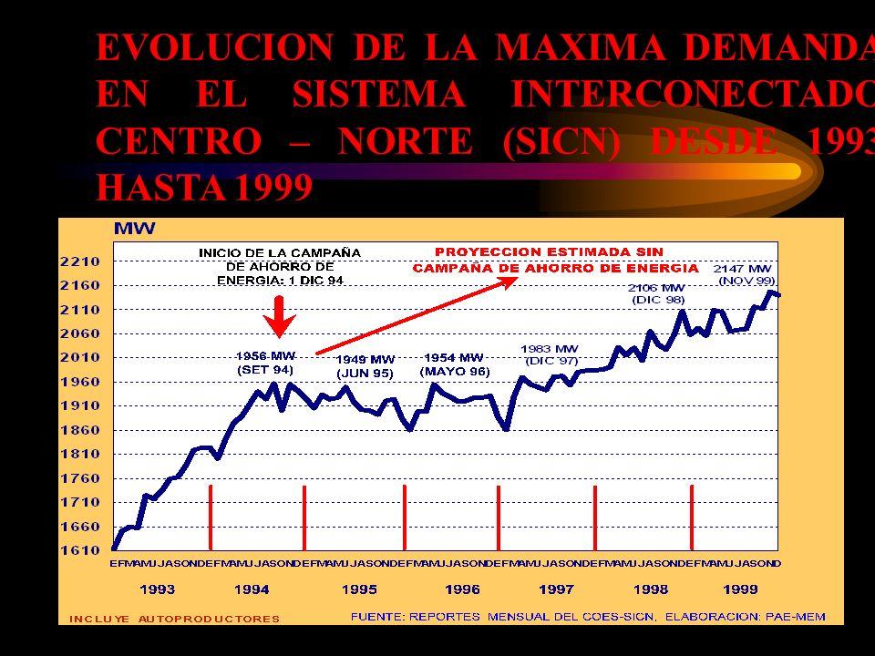 EVOLUCION DE LA MAXIMA DEMANDA EN EL SISTEMA INTERCONECTADO CENTRO – NORTE (SICN) DESDE 1993 HASTA 1999