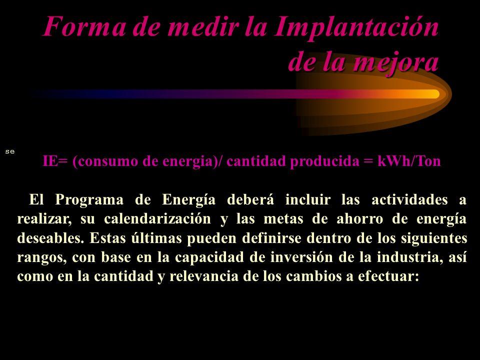 Forma de medir la Implantación de la mejora se IE= (consumo de energia)/ cantidad producida = kWh/Ton El Programa de Energía deberá incluir las activi