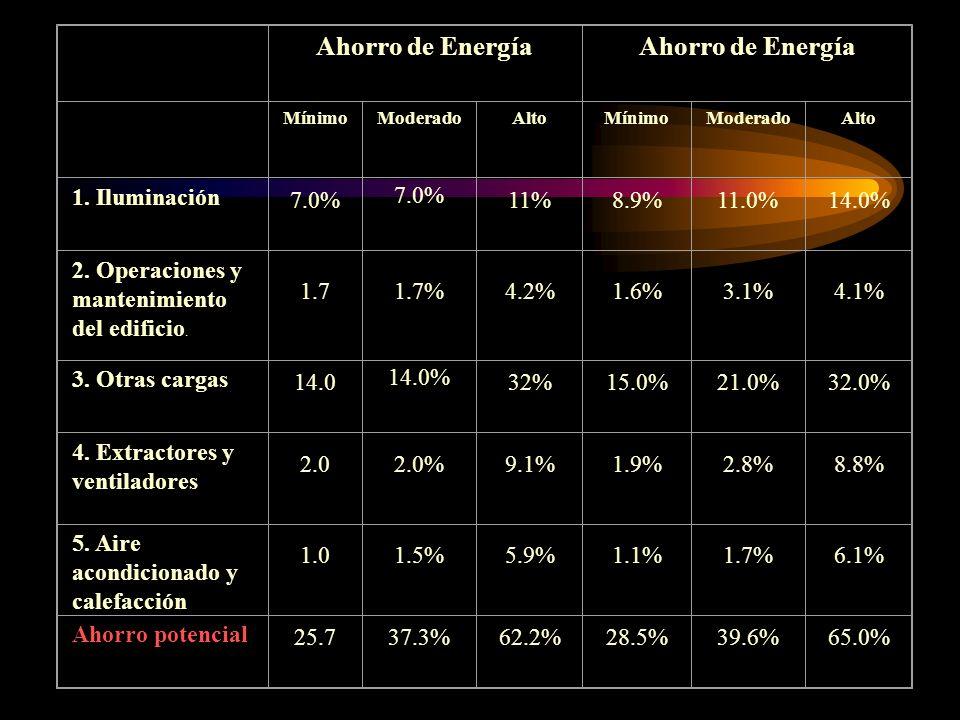 Ahorro de Energía MínimoModeradoAltoMínimoModeradoAlto 1. Iluminación 7.0% 11%8.9%11.0%14.0% 2. Operaciones y mantenimiento del edificio. 1.71.7%4.2%1