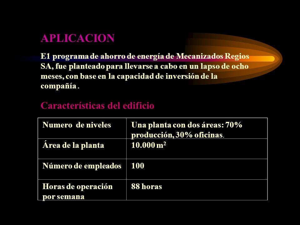 Numero de nivelesUna planta con dos áreas: 70% producción, 30% oficinas. Área de la planta10.000 m 2 Número de empleados100 Horas de operación por sem