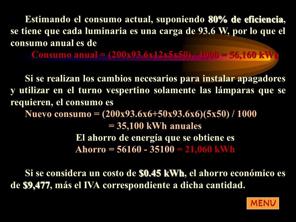 80% de eficiencia Estimando el consumo actual, suponiendo 80% de eficiencia, se tiene que cada luminaria es una carga de 93.6 W, por lo que el consumo