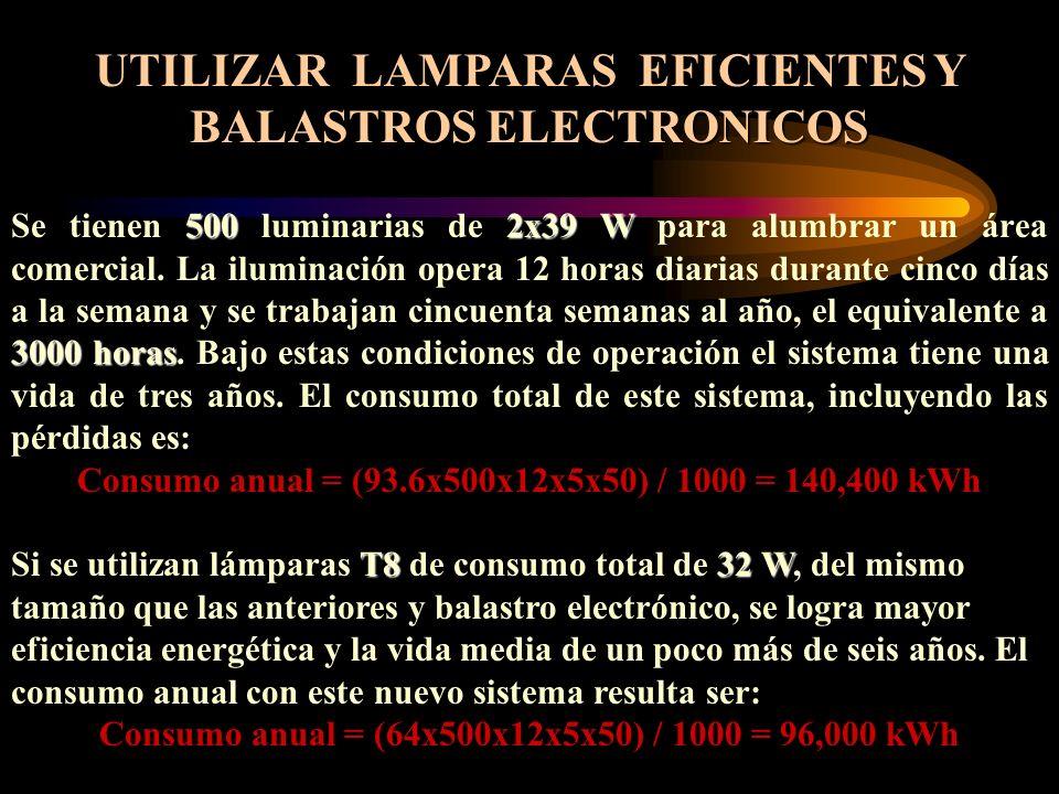 UTILIZAR LAMPARAS EFICIENTES Y BALASTROS ELECTRONICOS 5002x39 W 3000 horas Se tienen 500 luminarias de 2x39 W para alumbrar un área comercial. La ilum