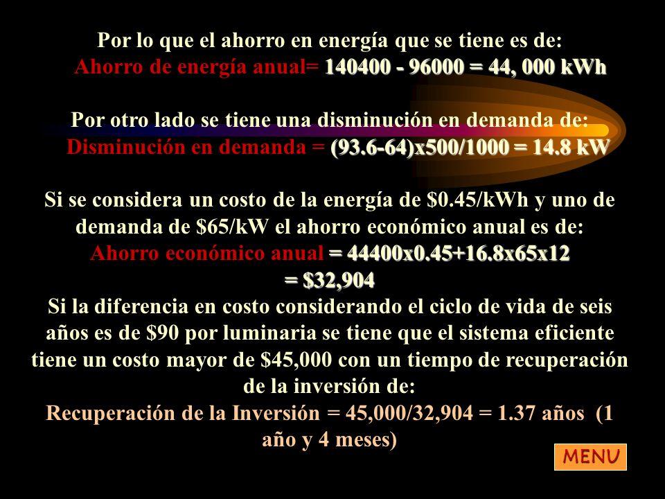 Por lo que el ahorro en energía que se tiene es de: Ahorro de energía anual=140400 - 96000 = 44, 000 kWh Ahorro de energía anual= 140400 - 96000 = 44,