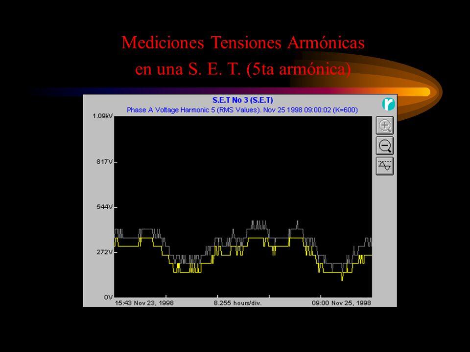 Mediciones Tensiones Armónicas en una S. E. T. (5ta armónica)