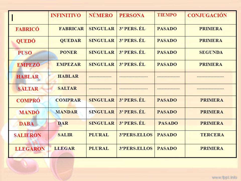 I INFINITIVONÚMEROPERSONA TIEMPO CONJUGACIÓN FABRICÓ FABRICARSINGULAR3º PERS.