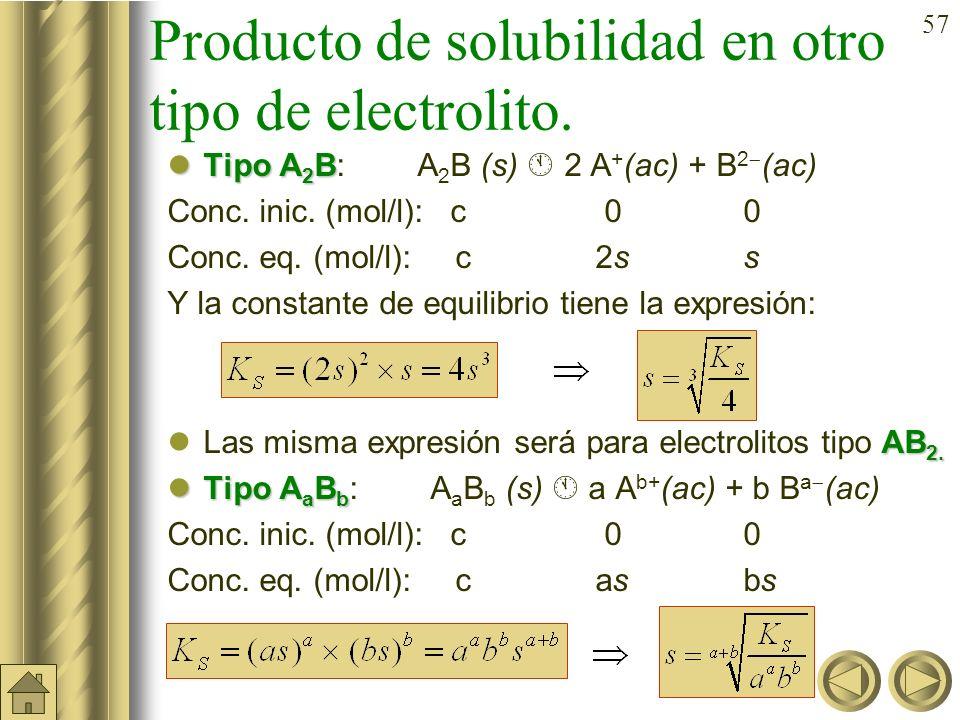 56 Ejemplo: Deduce si se formará precipitado de cloruro de plata cuyo K S = 1,7 x 10 -10 a 25ºC al añadir a 250 cm 3 de cloruro de sodio 0,02 M 50 cm