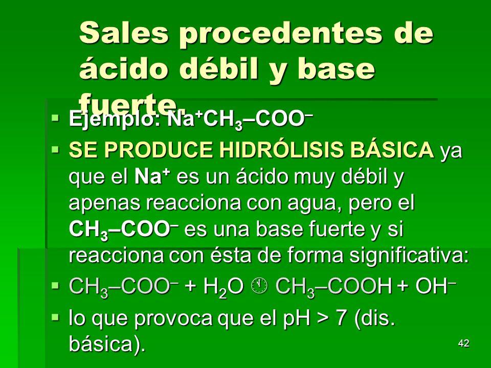 42 Sales procedentes de ácido débil y base fuerte. Ejemplo: Na + CH 3 –COO – Ejemplo: Na + CH 3 –COO – SE PRODUCE HIDRÓLISIS BÁSICA ya que el Na + es