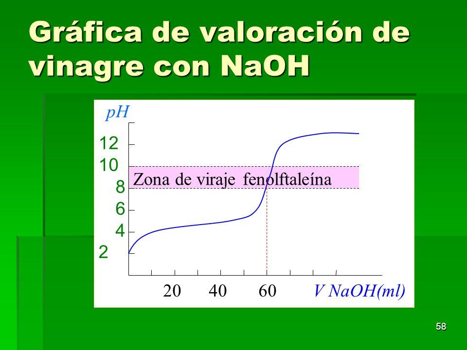 58 Gráfica de valoración de vinagre con NaOH Zona de viraje fenolftaleína 20 40 60 V NaOH(ml) 12 10 8 6 4 2 pH