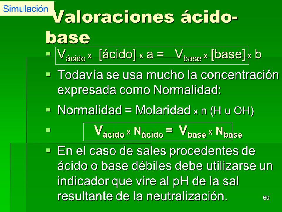 60 Valoraciones ácido- base Valoraciones ácido- base V ácido x [ácido] x a = V base x [base] x b V ácido x [ácido] x a = V base x [base] x b Todavía s