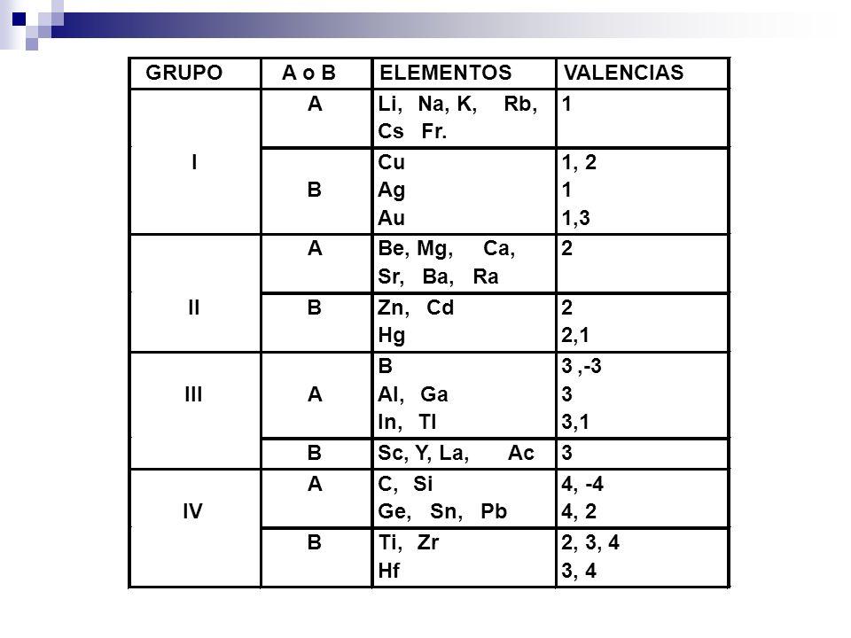 GRUPOA o BELEMENTOSVALENCIAS ALi,Na, K,Rb, CsFr. 1 I B Cu Ag Au 1, 2 1 1,3 ABe, Mg,Ca, Sr,Ba,Ra 2 IIBZn,Cd Hg 2 2,1 IIIA B Al,Ga In,Tl 3,-3 3 3,1 BSc,