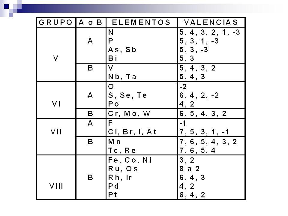 Ejercicios: Determina la valencia con la que está actuando cada elemento en las siguientes especies: Ag 2 OH 2 OHgOClBr CO 2 Ni 2 S 3 V 2 O 5 Cr 2 O 3 HBrO 2 Hg 2 Cl 2 H 2 Cr 2 O 7 MgSO 4 Sn(OH) 4 K 2 HPO 4 H 4 P 2 O 5 CO 3 2- SiO 3 2- ClO 3 - SO 3 2- NO 2 - BrO 4 - PO 4 3- AsO 4 3-