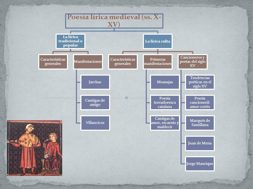 Poesía lírica medieval (ss. X- XV) La lírica tradicional o popular Características generales Manifestaciones Jarchas Cantigas de amigo Villancicos La