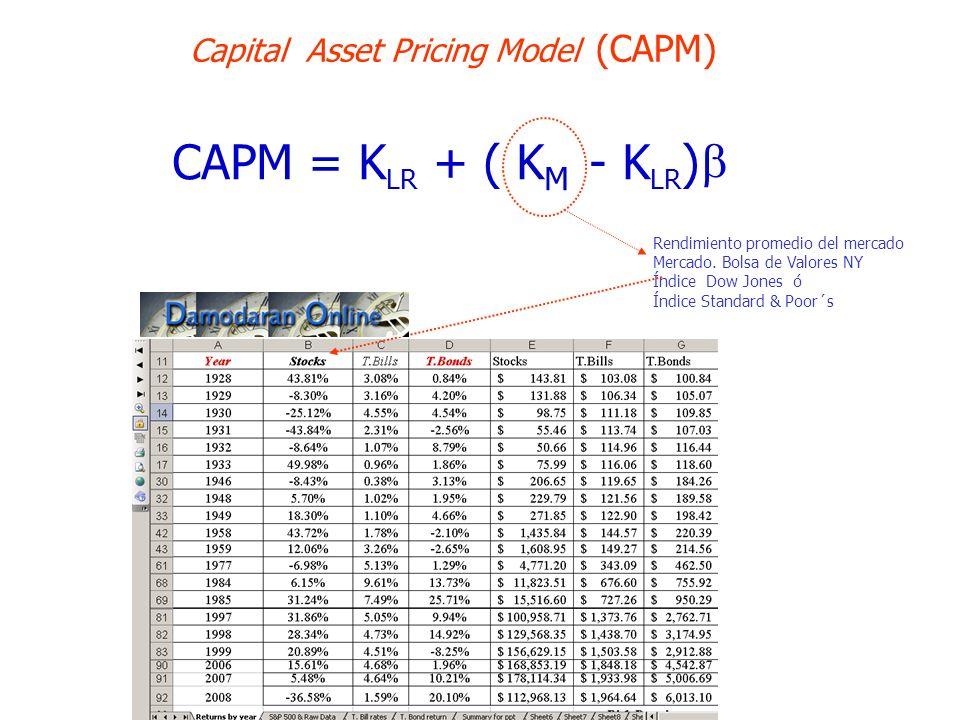 11 CAPM = K LR + ( K M - K LR ) Capital Asset Pricing Model (CAPM) Rendimiento promedio del mercado Mercado. Bolsa de Valores NY Índice Dow Jones ó Ín