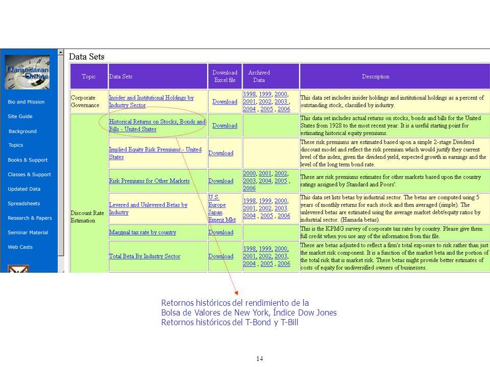 14 Retornos históricos del rendimiento de la Bolsa de Valores de New York, Índice Dow Jones Retornos históricos del T-Bond y T-Bill