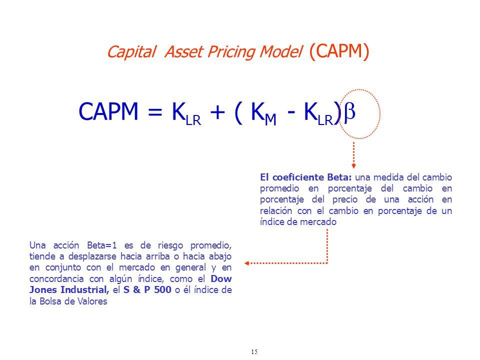 15 CAPM = K LR + ( K M - K LR ) Capital Asset Pricing Model (CAPM) El coeficiente Beta: una medida del cambio promedio en porcentaje del cambio en por