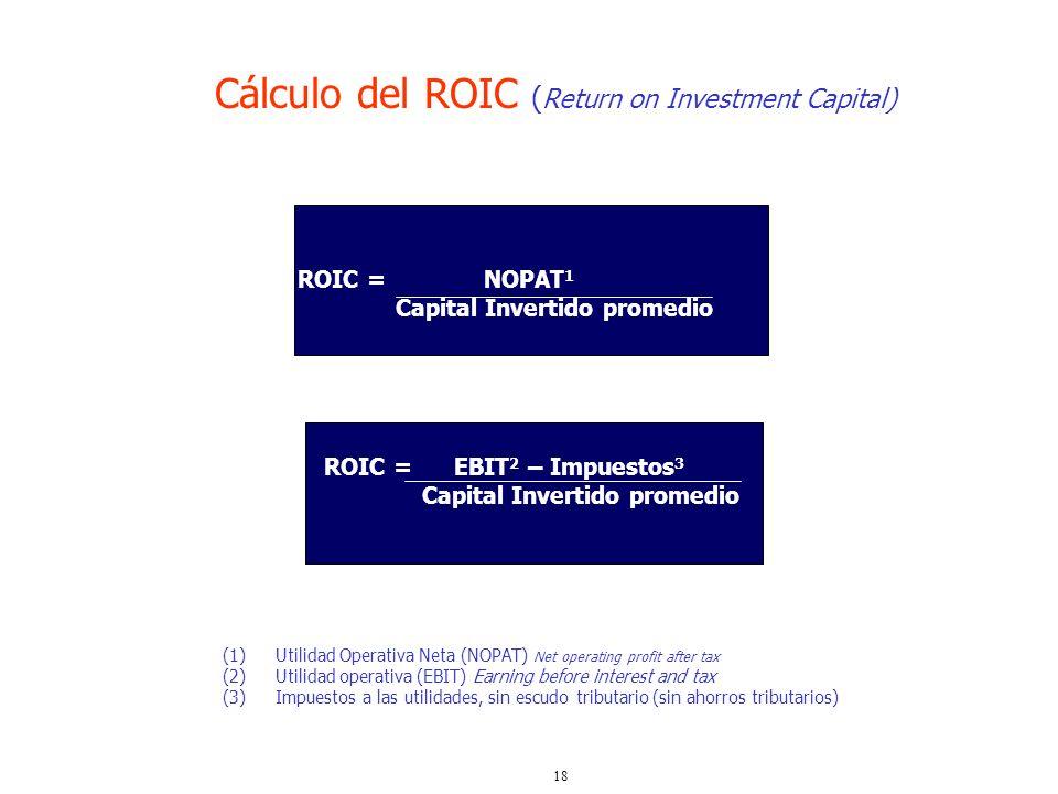18 ROIC = NOPAT 1 Capital Invertido promedio ROIC = EBIT 2 – Impuestos 3 Capital Invertido promedio (1)Utilidad Operativa Neta (NOPAT) Net operating p