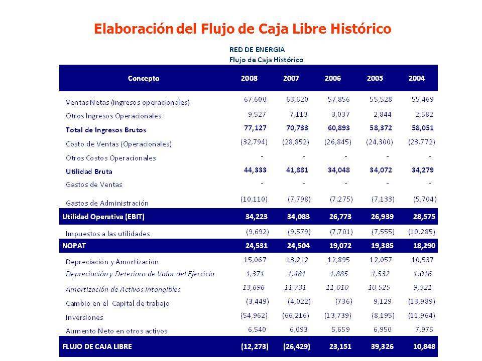 24 Elaboración del Flujo de Caja Libre Histórico