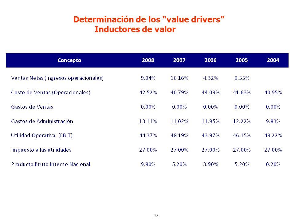 26 Determinación de los value drivers Inductores de valor