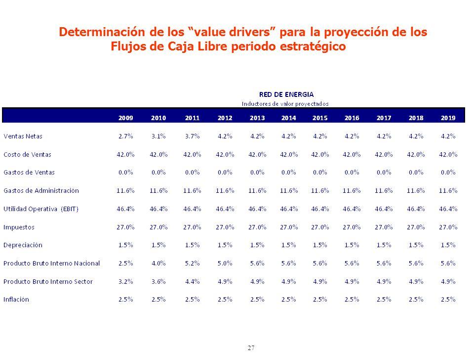 27 Determinación de los value drivers para la proyección de los Flujos de Caja Libre periodo estratégico