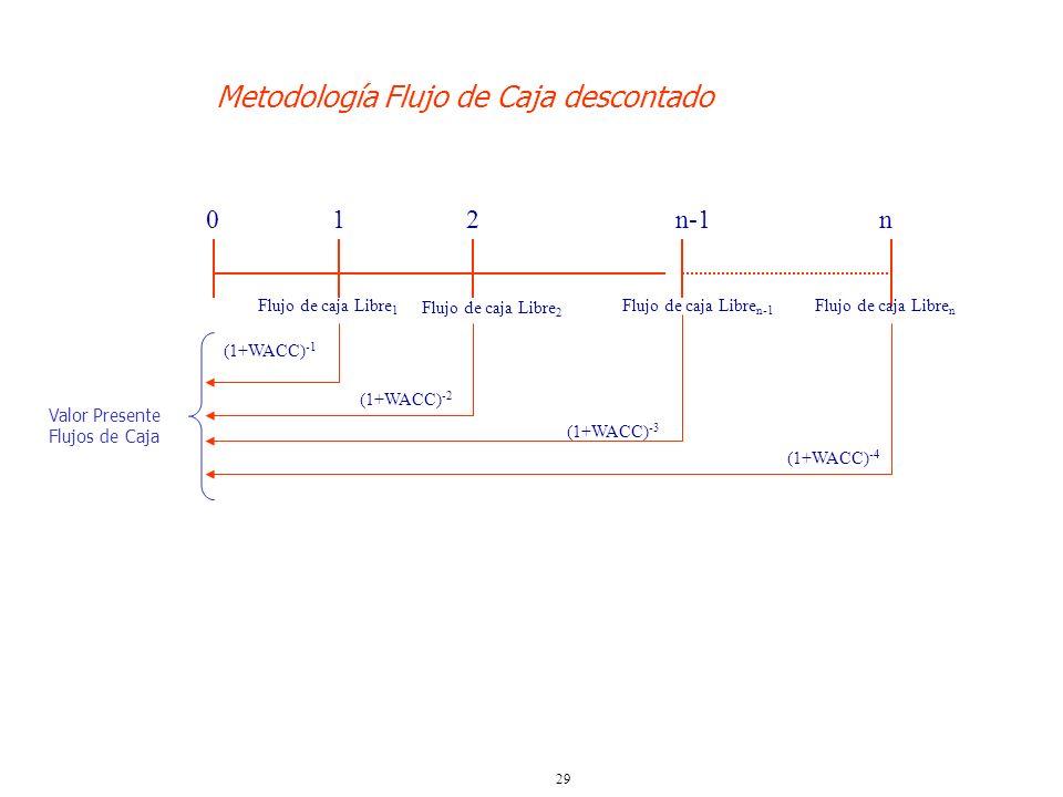 29 Metodología Flujo de Caja descontado 0 12n-1n Flujo de caja Libre 1 Flujo de caja Libre 2 Flujo de caja Libre n-1 Flujo de caja Libre n (1+WACC) -1