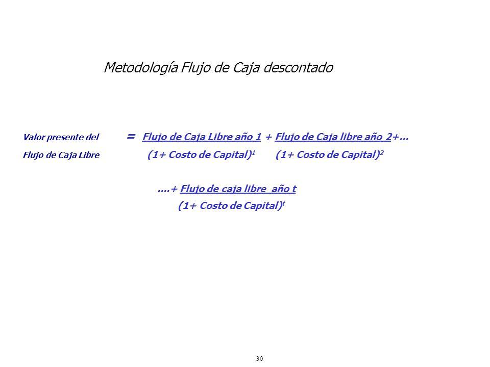 30 Metodología Flujo de Caja descontado Valor presente del = Flujo de Caja Libre año 1 + Flujo de Caja libre año 2+... Flujo de Caja Libre (1+ Costo d