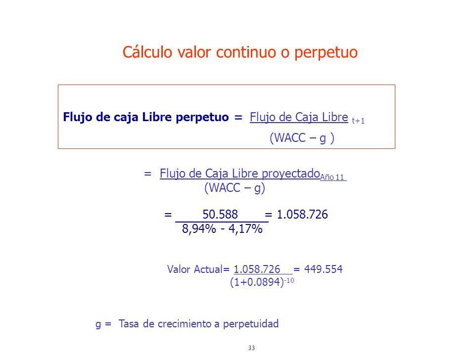 33 Flujo de caja Libre perpetuo = Flujo de Caja Libre t+1 (WACC – g ) Cálculo valor continuo o perpetuo = 50.588 = 1.058.726 8,94% - 4,17% = Flujo de