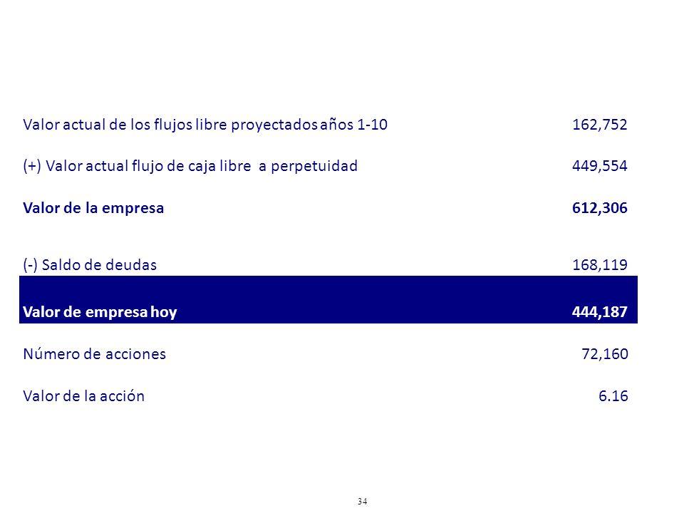 34 Valor actual de los flujos libre proyectados años 1-10162,752 (+) Valor actual flujo de caja libre a perpetuidad449,554 Valor de la empresa612,306