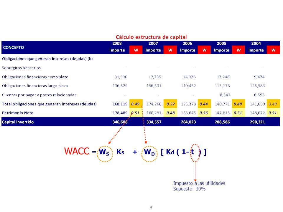 4 WACC = W S K s + W D [ K d ( 1- t ) ] Impuesto a las utilidades Supuesto: 30%