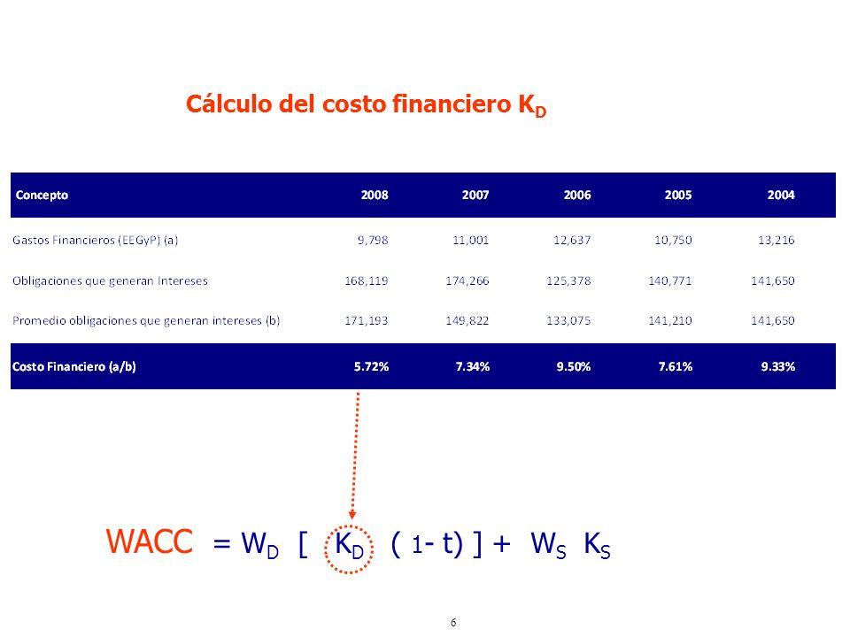 6 WACC = W D [ K D ( 1 - t) ] + W S K S