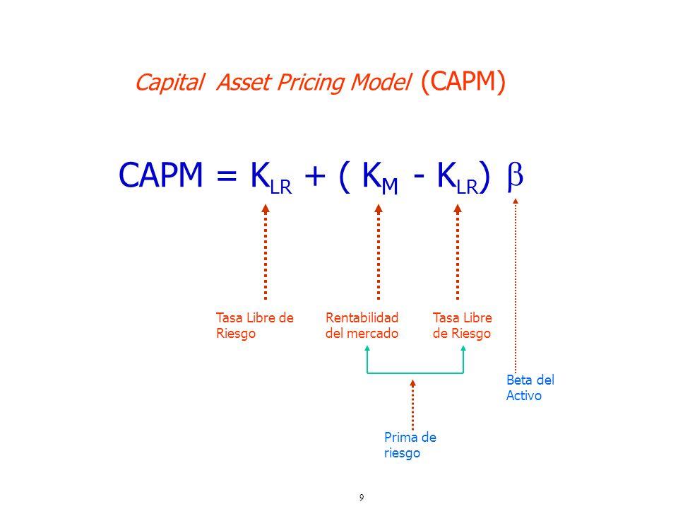 9 CAPM = K LR + ( K M - K LR ) Capital Asset Pricing Model (CAPM) Tasa Libre de Riesgo Rentabilidad del mercado Tasa Libre de Riesgo Beta del Activo P