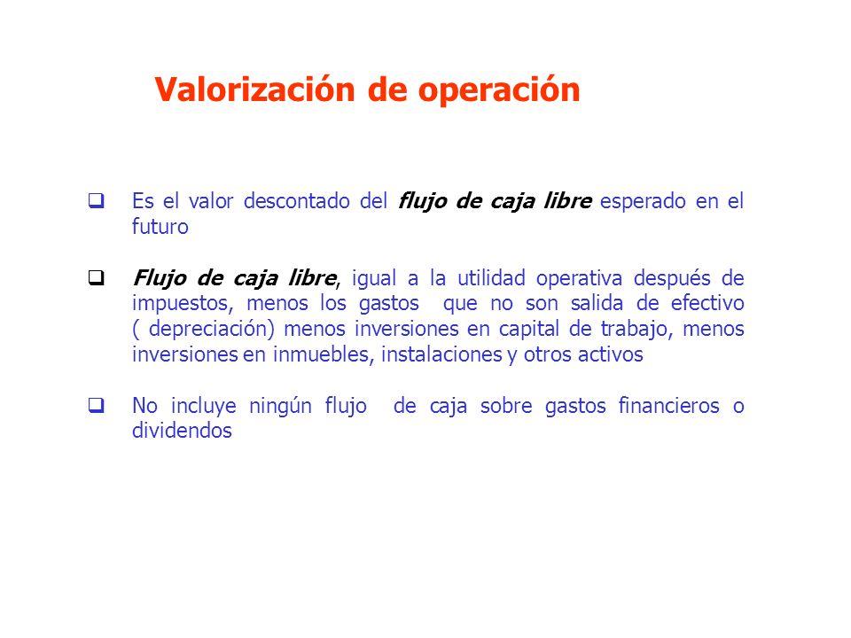 Valorización de operación Es el valor descontado del flujo de caja libre esperado en el futuro Flujo de caja libre, igual a la utilidad operativa desp