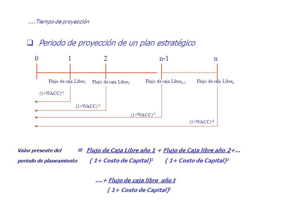 ....Tiempo de proyección Periodo de proyección de un plan estratégico Valor presente del = Flujo de Caja Libre año 1 + Flujo de Caja libre año 2+... p